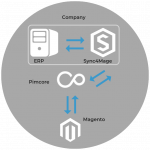 magento-pimcore-integration