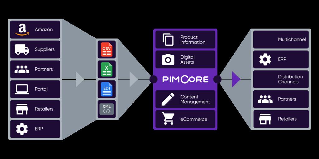 definizione-pim-pimcore
