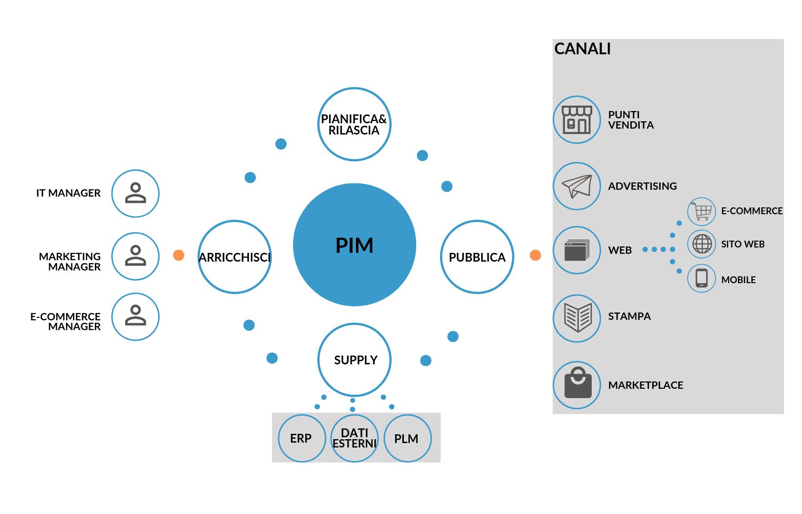 come-funziona-pim